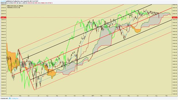USD/JPY Price Analysis: Break Below 110 Raises Risk-Off Fears