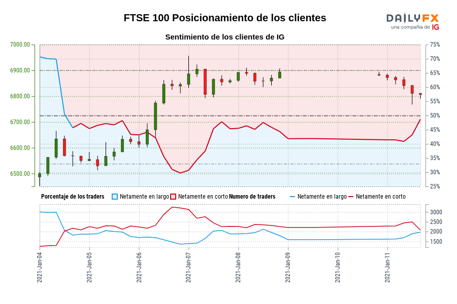 Sentimiento (FTSE 100): Los traders operan en largo en FTSE 100 por primera vez desde ene. 04, 2021 13:00 GMT cuando la cotización se ubicaba en 6.550,30.