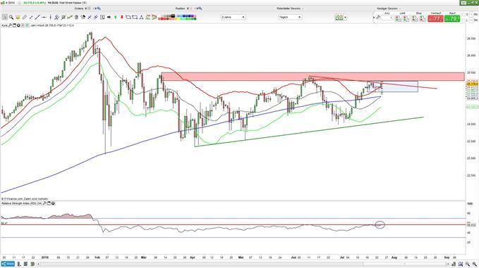 Dow Jones kurz vor Konsoldierung?