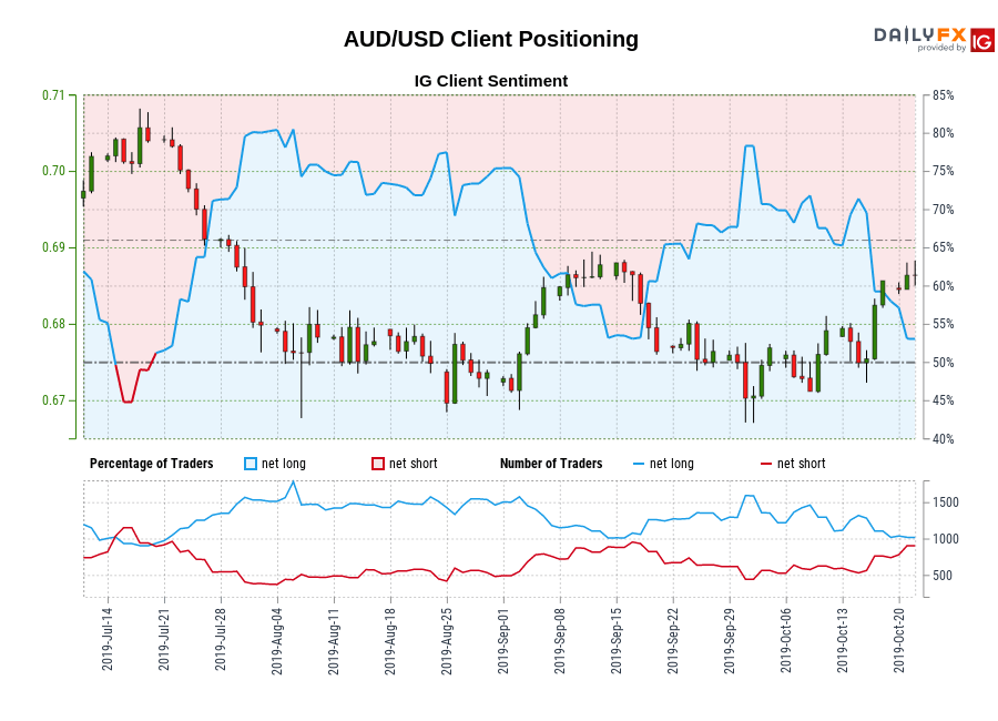 AUD/USD IG Client Sentiment: Our data shows traders are now net-short AUD/USD for the first time since Jul 19, 2019 when AUD/USD traded near 0.70.