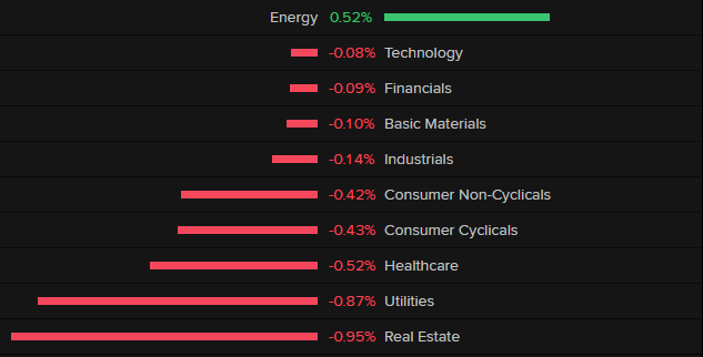 SPX sector summary