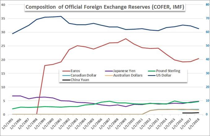 COFER Foreign Exchange Reserves