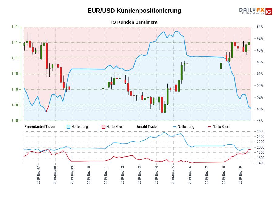 EUR/USD IG Kundensentiment: Unsere Daten zeigen, dass Trader aktuell netto-short EUR/USD zum ersten Mal seit Nov 07, 2019 als EUR/USD in der Nähe von 1,11 gehandelt wurde.