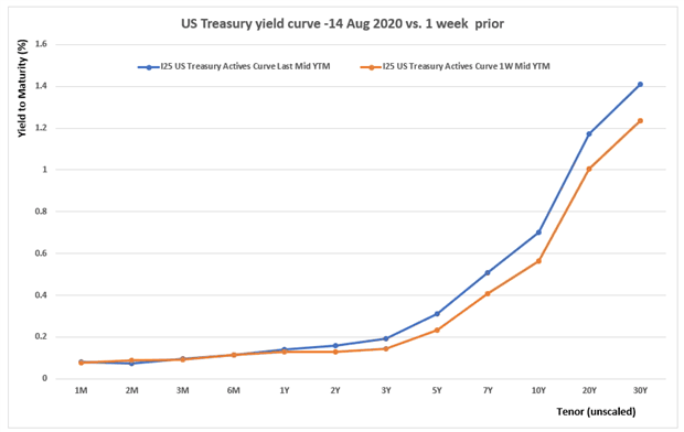 US Treasury Yield Curves