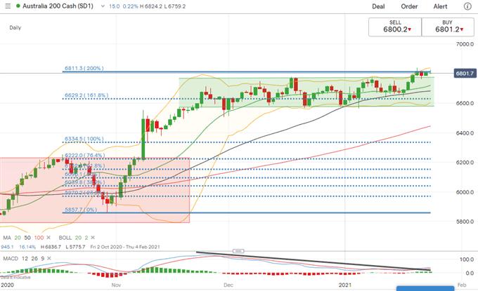 S&P 500, Hang Seng, ASX 200 Outlook: FOMC, GDP, Earnings in Focus