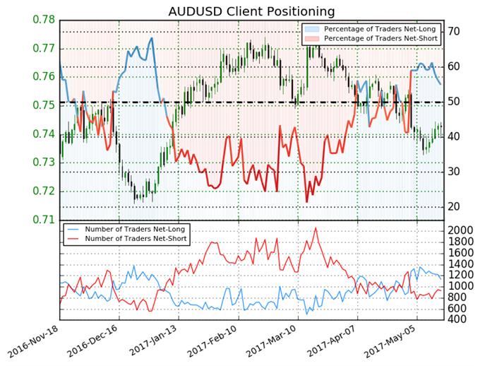 Australian Dollar Sentiment Indicates Bullish Run