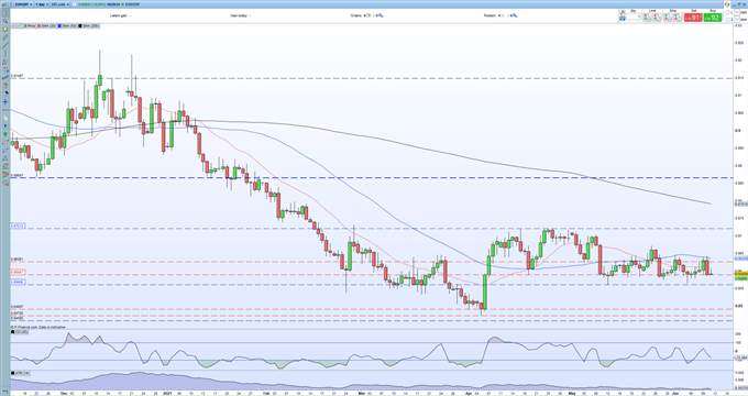 EUR/GBP Price Forecast - Negative Sentiment May Test Recent Range Support