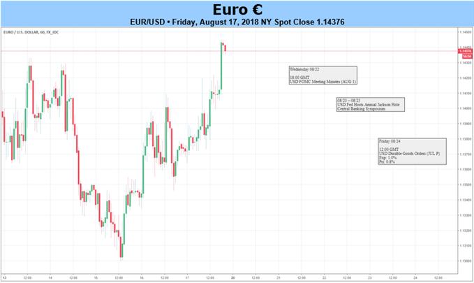 EUR/USD bei defensivem EZB-Protokoll und straffungsorientiertem Fed-Symposium anfällig