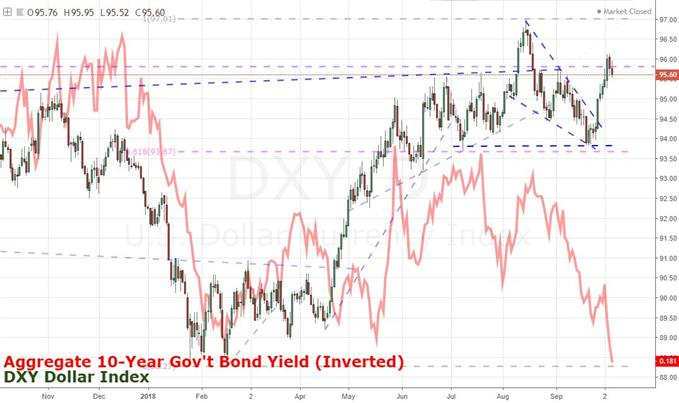 Daily Chart of DXY Dollar Index and 10-Year Government Bond Yields