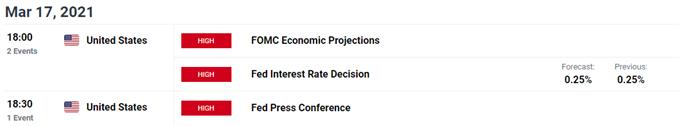 Prospek Dolar AS Bergantung pada Panduan Maju Federal Reserve
