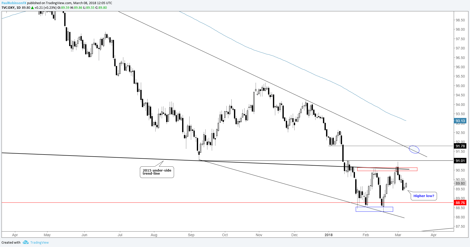 Forex indices cfd