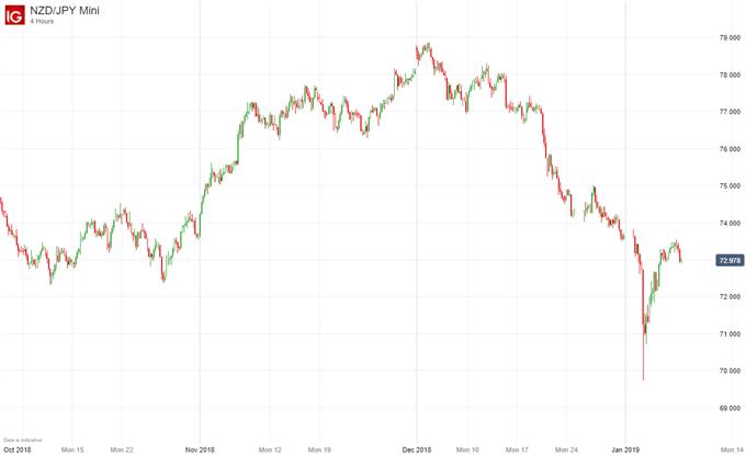 NZDJPY price chart 2019 flash crash