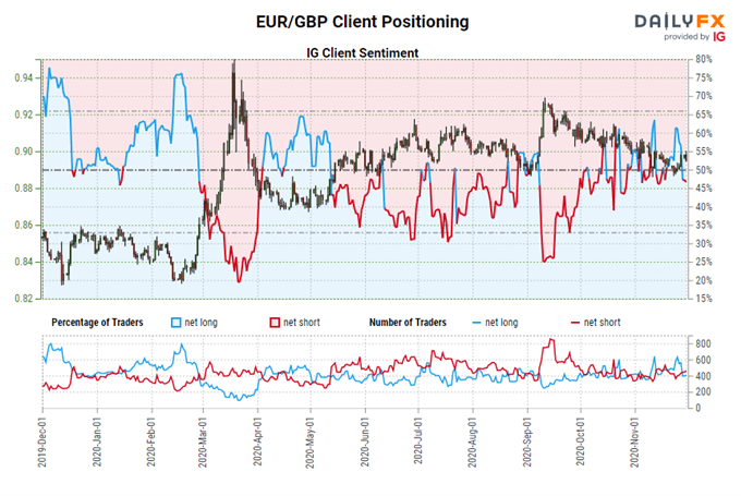 British Pound Forecast: Breakout Potential Remains for EUR/GBP, GBP/JPY, GBP/USD