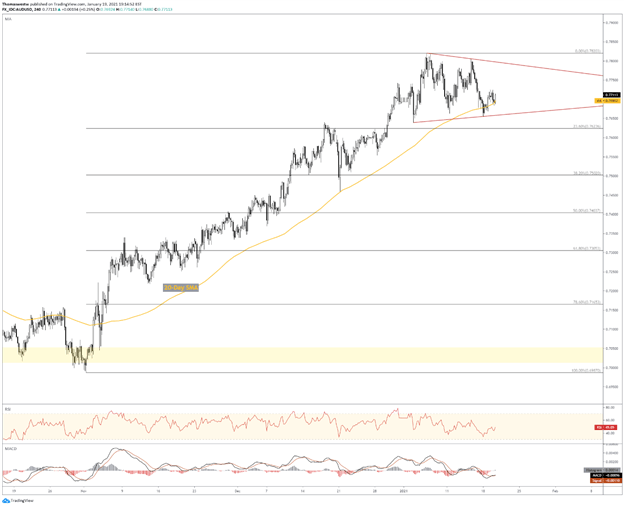 AUD/USD triangle chart forming