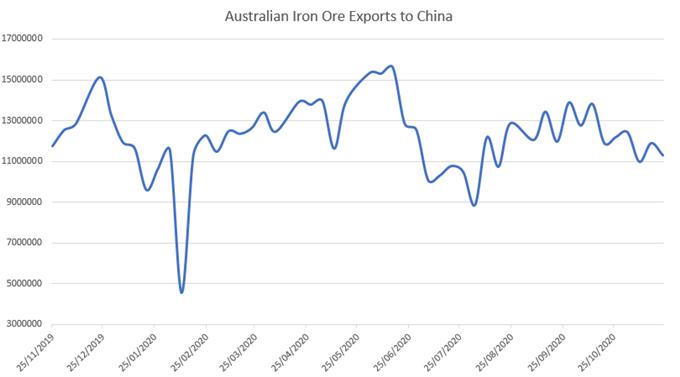 Çin'e demir cevheri ihracatı