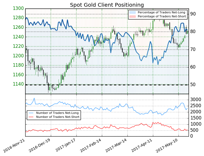 Gold Price Mixed Going into Weekend