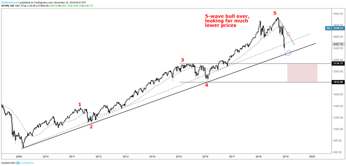 S&P 500 weekly chart, bull market trend-line, then eventually lower...