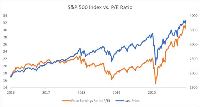 S&P 500 vs. price / earnings ratio