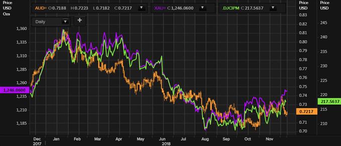 le rebond des métaux et du cours de l'or soutient le dollar australien
