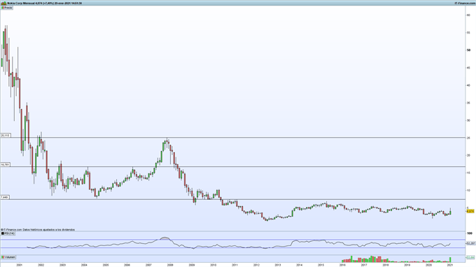 Gráfico de ProRealTime de acciones de Nokia en velas mensuales.