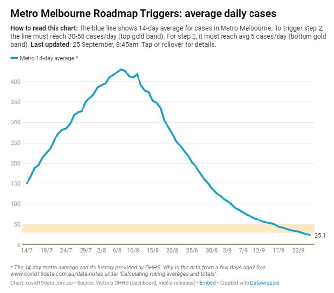 Avustralya Günlük COVID Vakaları Melbourne