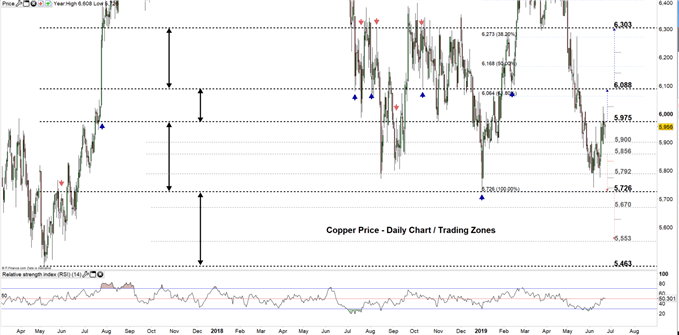 Copper price daily chart 24-06-19 Zoomed Out
