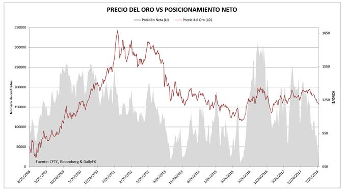 Posicionamiento sobre el oro en el mercado de futuros