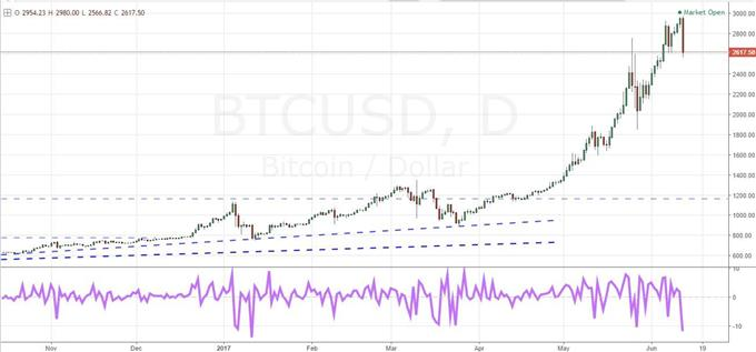 Bitcoin (BTC/USD) with one-day rate of change