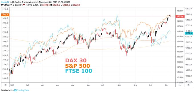 DAX30 Price Chart versus S&P500, FTSE100
