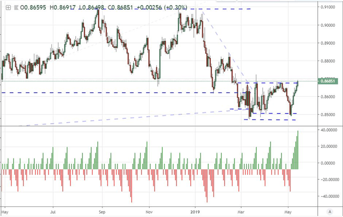 Can Dow, AUDUSD Stage a Recovery or is This a Pregnant Trade War Pause