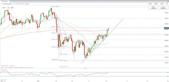 Bullish DAX Momentum Gathers Pace, S&P 500 Remains Bid Following FOMC