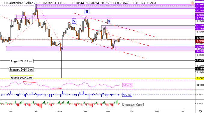 AUD/USD, GBP/AUD and AUD/JPY Technical Outlook Bearish