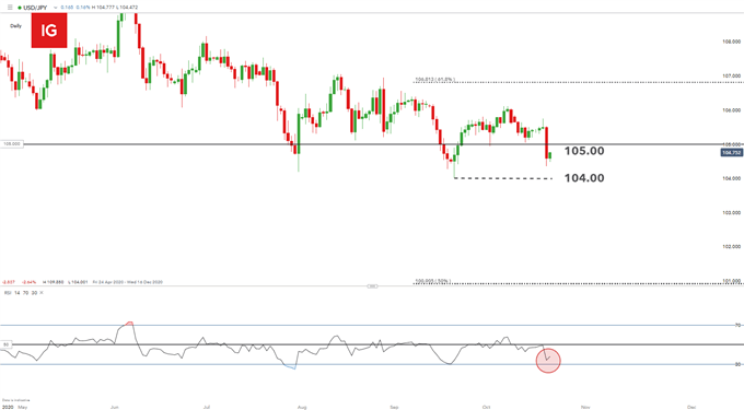 Grafico giornaliero USD / JPY