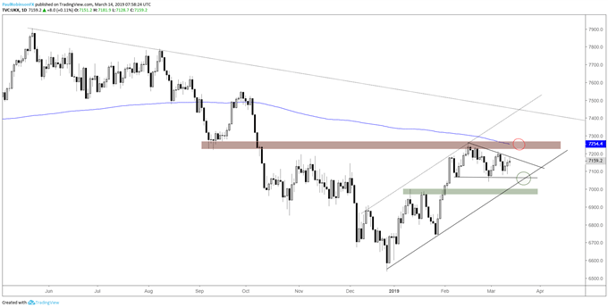 FTSE daily chart, wedging, levels above and below