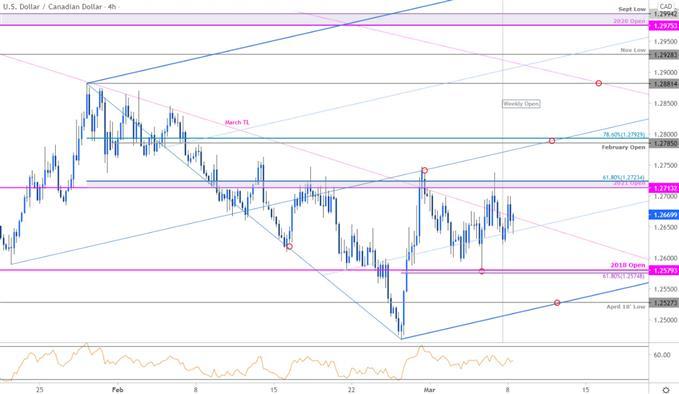 Grafik Harga Dolar Kanada - USD / CAD 240 menit - Loonie Trade Outlook - Perkiraan Teknis