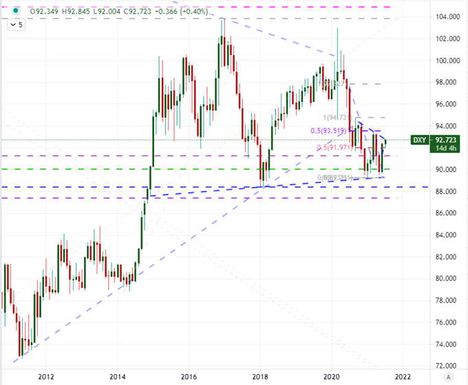 monthly dxy chart