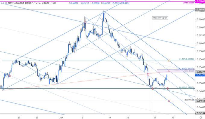 NZD/USD Price Chart - Kiwi 120min - New Zealand Dollar vs US Dollar Outlook