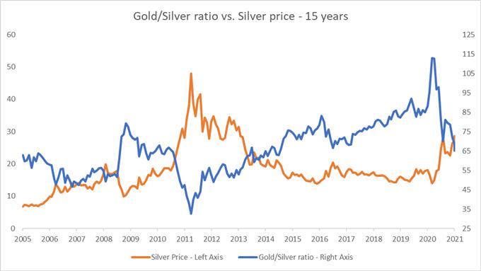 Altın, Gümüş Fiyat Görünümü: Perakende Odaklı Ralli Sürdürülebilir mi?