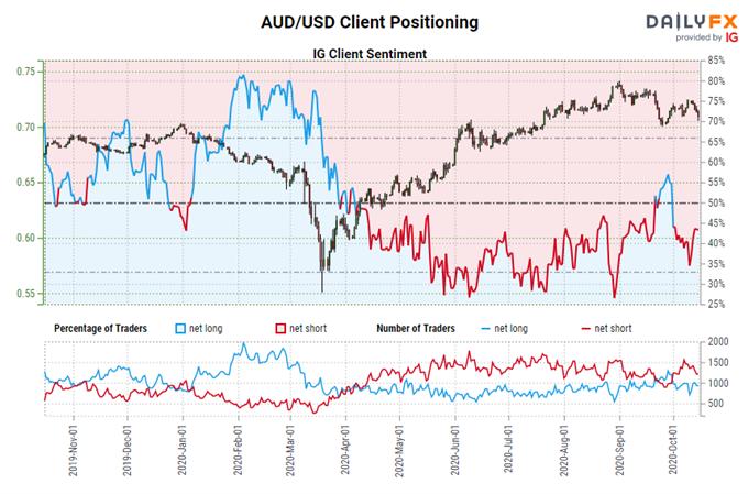 Central Bank Watch: BOC, RBA e amp;  Aspettative sui tassi RBNZ;  Aggiornamento posizionamento AUD, CAD, NZD