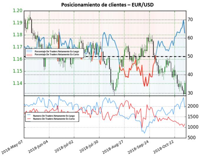 EUR/USD extiende perspectiva mixta