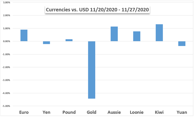 USD vs Gold