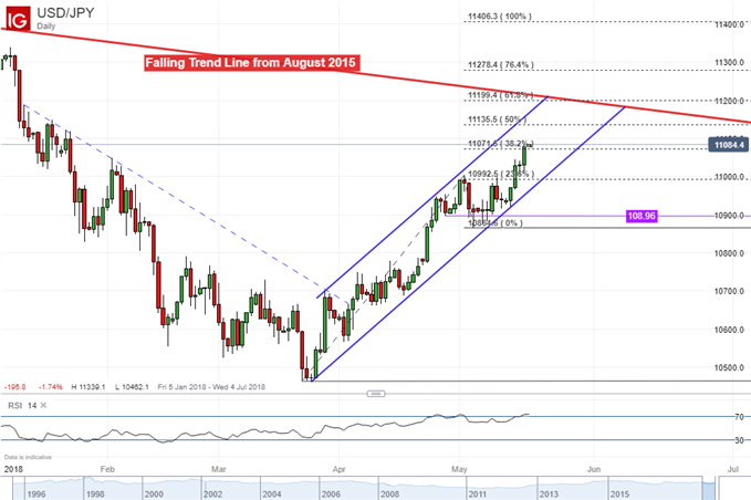 USD/JPY daily chart showing ascending channel since March