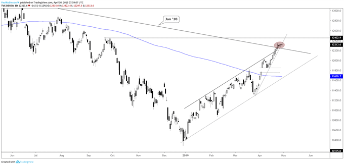 DAX daily chart, stalling, could fall back below t-line