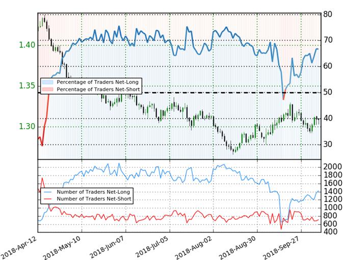 GBP/USD Trader Sentiment