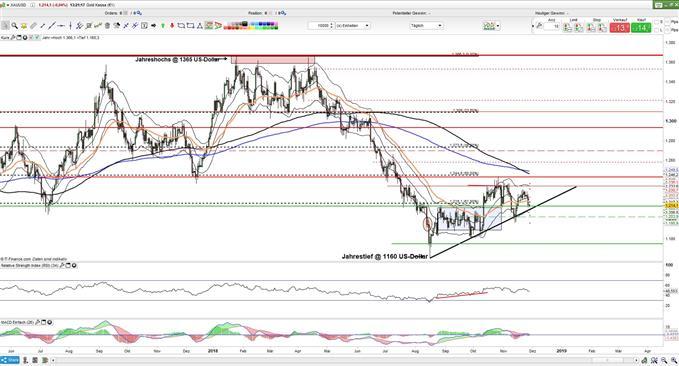 Goldpreis kämpft um Unterstützungsbereich