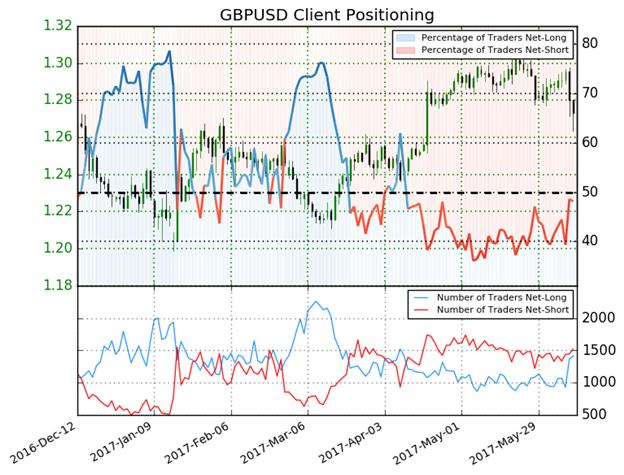 GBP/USD Pares Post U.K. Election Losses