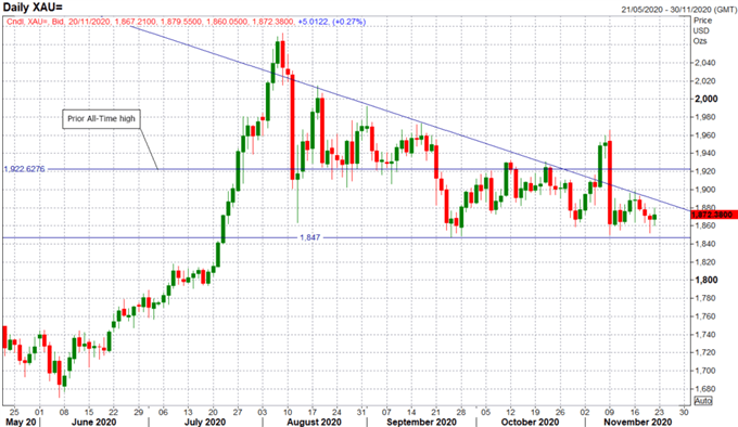Gold Weekly Technical Forecast: Gold Coiling for Break-Out