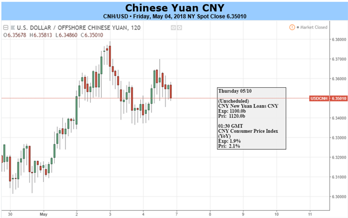 Yuan May Lose on Weak Exports, Gain on Warmer China-Japan Relations