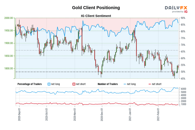 Gold Price Forecast: Rising Yields Complicate Rebound Effort - Levels for XAU/USD