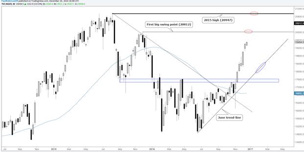 Reinversión en DAX, Nikkei, S&P 500 en el cuarto trimestre; los valores garantizan precaución en caso de persecución